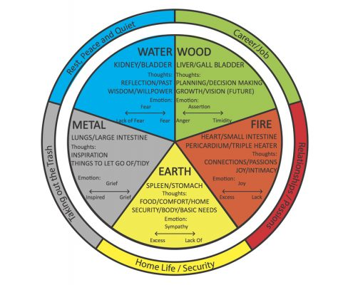 Richard Brook 5 Elements Of Your Life